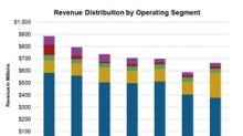 Offshore Drillers: Analysts' Second-Quarter Revenue Estimates