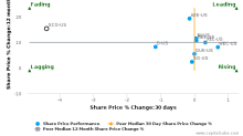 SCANA Corp. breached its 50 day moving average in a Bearish Manner : SCG-US : January 20, 2017