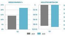 Ballard Reports Q1 2020 Results