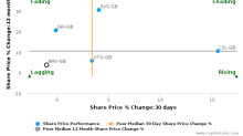 Rightmove Plc breached its 50 day moving average in a Bearish Manner : RMV-GB : August 1, 2017