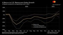 Mastercard SpendingPulse: April U.S. Retail Sales Grow 23.3%* as Trends Point to a Recovering Economy