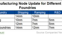 Key Points in Intel's Upcoming Q2 2018 Earnings Call