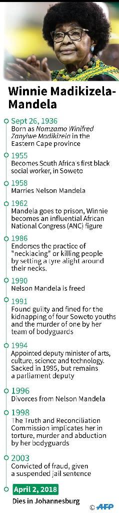 Winnie Madikizela-Mandela died on April 2 at the age of 81 (AFP Photo/Vincent LEFAI)