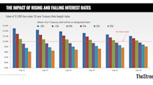 The Impact of Higher Interest Rates on Treasuries