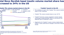 Tresiba Could Significantly Drive Novo Nordisk's Revenue in 2018