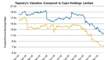 How Tapestry's Valuation Looked at the End of 2018