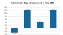 Why Is Hain Celestial Looking to Divest Its Hain Protein Segment?