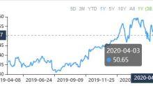 3 Stocks Growing Capital Spending Fast