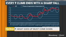 Every Rupee Climb Ends With A Sharp Fall
