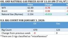Is The Oil Price Rally Already Over?