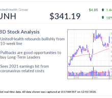 UNH Stock, IBD Stock Of The Day, Flashes Buy Signal Despite Coronavirus Drag On UnitedHealth Earnings