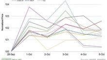 Midstream Stocks Outperformed Broader Markets Last Week