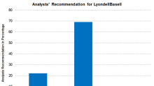 How Wall Street Analysts Rate LyondellBasell ahead of 1Q18 Earnings
