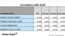 How Did Miners' Correlations Move in January 2018?