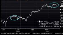Il tono non è cambiato a Wall Street