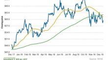 Cheniere Energy's Chart Indicators and Short Interest