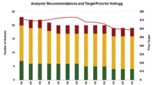 Kellogg: Analysts Recommend a 'Hold'