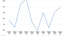 US Rail Freight Traffic Growth Trend Continues in Week 50