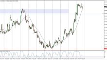 AUD/USD Price Forecast December 15, 2017, Technical Analysis