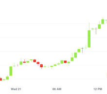 Bitcoin Rallies Above $13K Less Than 24 Hours After Breaking 2020 Highs