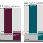What The 2020 Russell Reconstitution Tells the Market