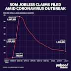 Jobless claims: Another 1.31 million Americans file for unemployment benefits