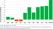 Sustainable Funds in the U.S. Saw Record Flows in the First Half