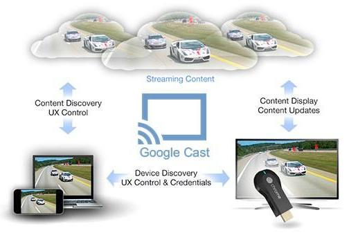 Google letting developers in on the Chromecast action with Google Cast SDK