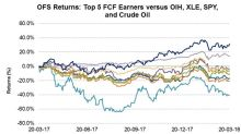 Comparing the Returns of the Top 5 OFS Free Cash Flow Earners