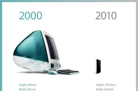 What 10 years of Apple did to its main product