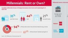 Canadian millennials dream of being homeowners but most aren't planning for it: CIBC Poll