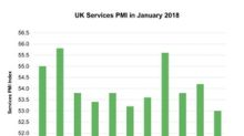 Insights into the UK Services PMI for January 2018