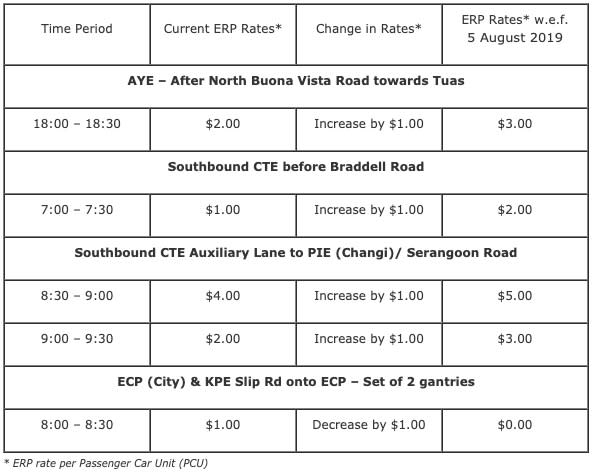 ERP charges at 3 locations to be increased from 5 August