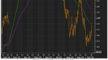 Bullish Options Trader Moves In on Wayfair Stock