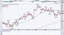 Euro Stoxx 50: nessuna sorpresa dalla BCE