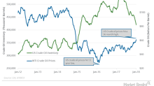 API Reported a Major Draw in Crude Oil Inventories