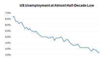 US Job Additions and Unemployment: What Do Markets Expect?