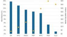 Ranking the Pre-1Q Earnings Returns of 7 Refining Stocks