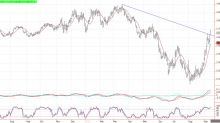 Natural Gas Price Prediction – Prices Rally But Close of Their Lows