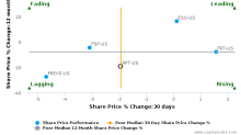 Ramco-Gershenson Properties Trust breached its 50 day moving average in a Bearish Manner : RPT-US : November 8, 2017