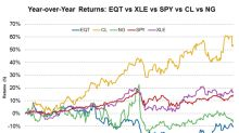 How EQT Stock Has Been Performing