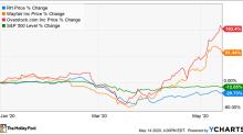 Is Restoration Hardware (RH) Stock a Buy?