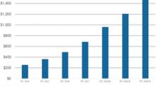 GrubHub Stock Continued to Rise Last Week