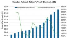 Inside Canadian National Railway's Dividends in 2018