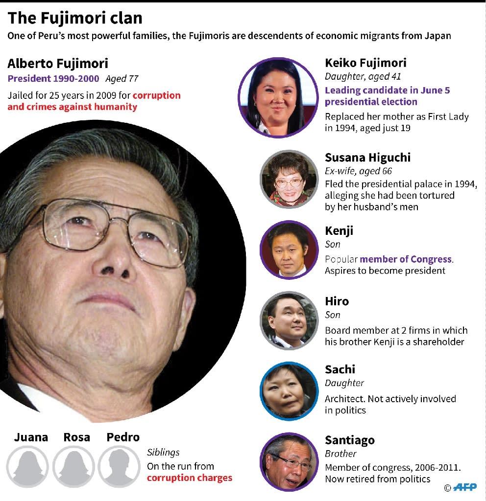 Profiles of key members of Peru's powerful Fujimori clan (AFP Photo/Gal Roma, John Saeki)