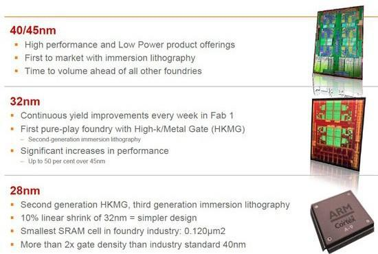 Globalfoundries takes ARM Cortex-A9 into 28nm land, looks forward to 20nm chips in 2013