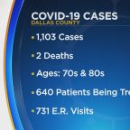 Dallas County Reports Record-High 1,103 New COVID-19 Cases On Saturday