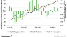 Is Global Oil Demand Key to Crude Oil Bulls?