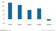 Mondelēz: Analysts' Estimates for the First Quarter
