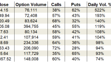 Wednesday's Vital Data: Kohl's, Bank of America and Micron Technology